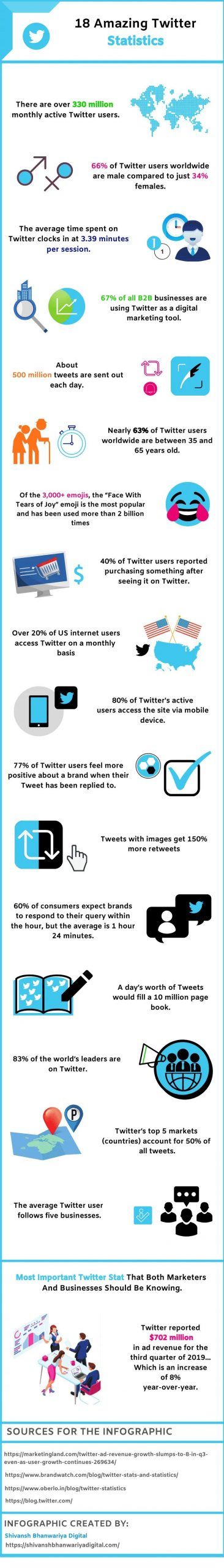 Twitter stats infographic 2020