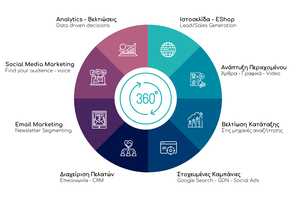 digital-marketing-360-ipiresies